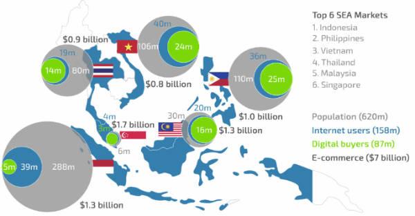 جنوب شرق آسیا با داشتن بیش از ۶۰۰ میلیون نفر جمعیت بازاری مناسب برای شرکتهای تجارت الکترونیک به حساب میآید.