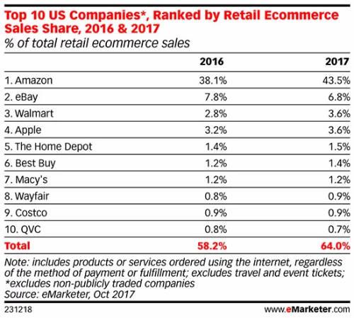 گزارش eMarketer در خصوص بازار فروش آنلاین آمریکا و سهم شرکتهای آمازون، ایبی و وال مارت از آن.